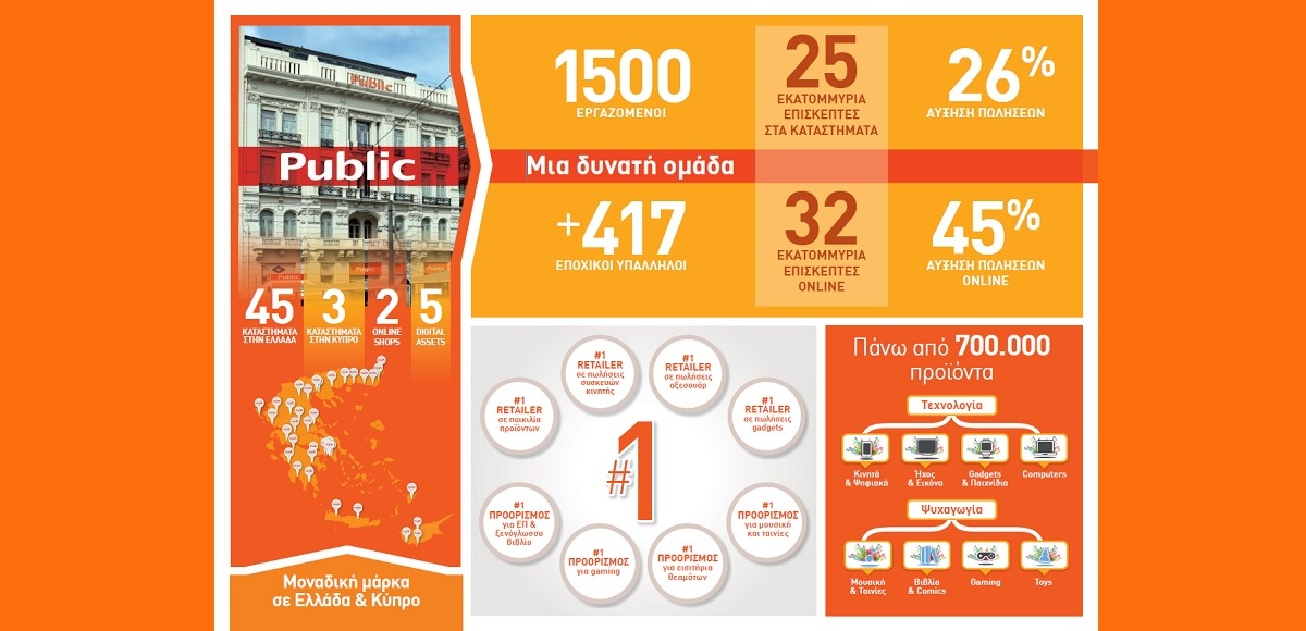 Public: Aύξηση πωλήσεων +26% για το 2015, σε Ελλάδα και Κύπρο!