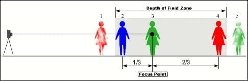 depthof1