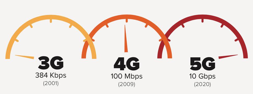 Πιο γρήγορη ταχύτητα απο ποτέ με το νέο 5G