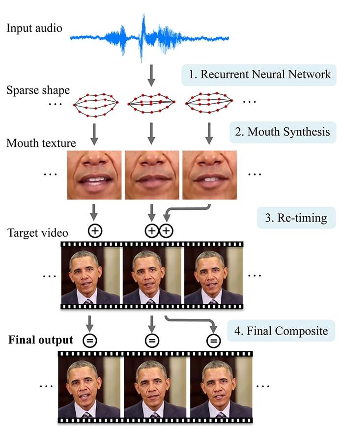 Απίστευτο εργαλείο A.I. lip-sync βάζει εικόνα στη φωνή!