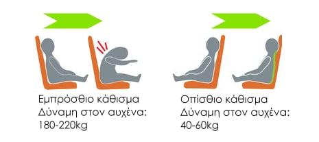 Πώς να επιλέξεις το καλύτερο παιδικό κάθισμα αυτοκινήτου