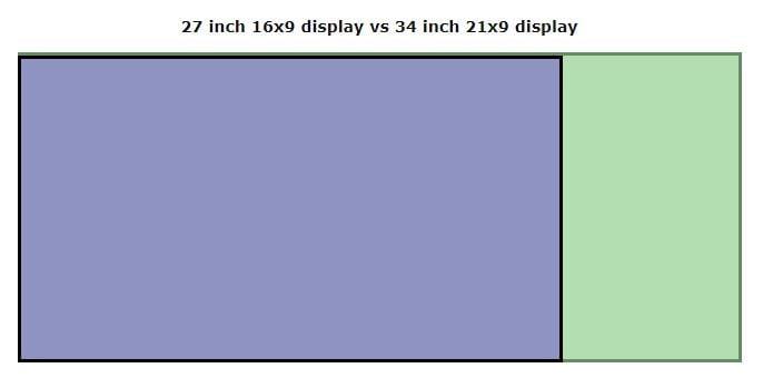 Μάθε πως να στήσεις ένα desktop με δύο ή περισσότερες οθόνες!