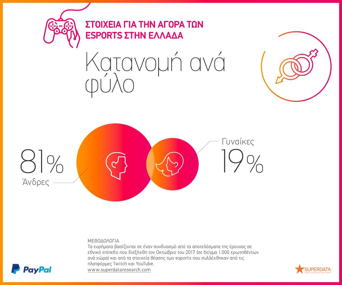 Πρώτοι οι Έλληνες έφηβοι στην παρακολούθηση eSports.