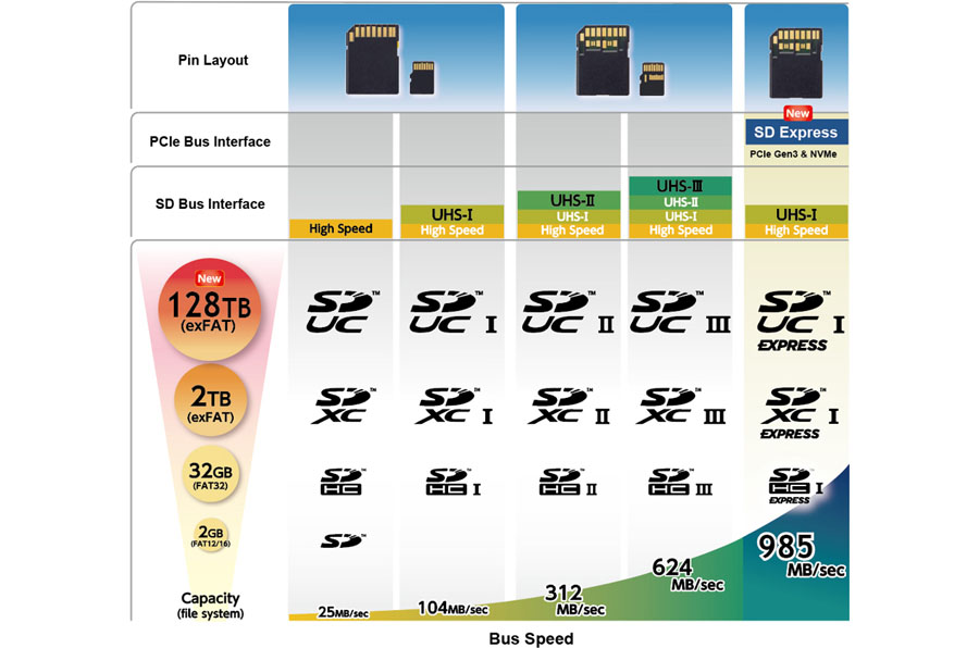 SD Express: Χωρητικότητα έως 128ΤΒ και ταχύτητες έως 985ΜΒ/sec!