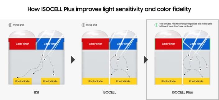 Samsung: Αισθητήρες 48MP και 32MP για το επόμενο smartphone σου