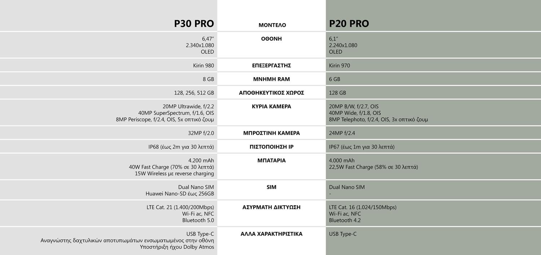Huawei P20 Vs P30 Series: Ο πόλεμος των specs!